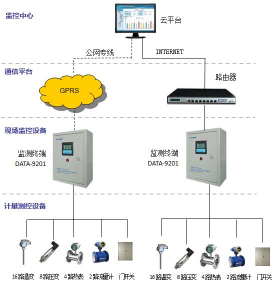 地源热泵远程监测系统|地源热泵自动控制|地源热泵远程监控|地源热泵无线监控|地源热泵监控方案|地源热泵监测设备厂家|地源热泵无人值守自动化控制