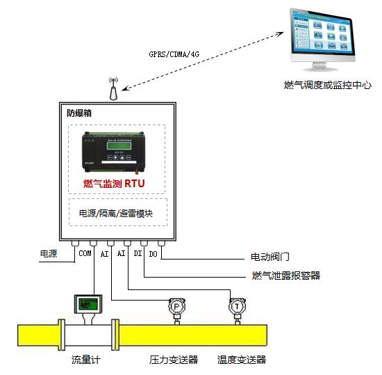 燃气监测RTU 智能天然气监控终端 天然气监测终端 燃气远程监控 燃气系统监测RTU 燃气智能监控设备