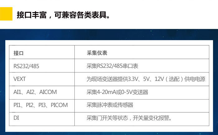NB-IoT电池供电测控终端RTU,接口丰富,可兼容格列表具