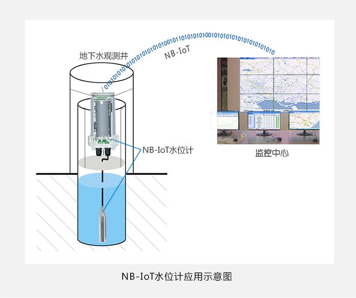 NB-IoT水位计|物联网水位监测终端|NB-IoT投入式液位计|遥测水位计应用示意图