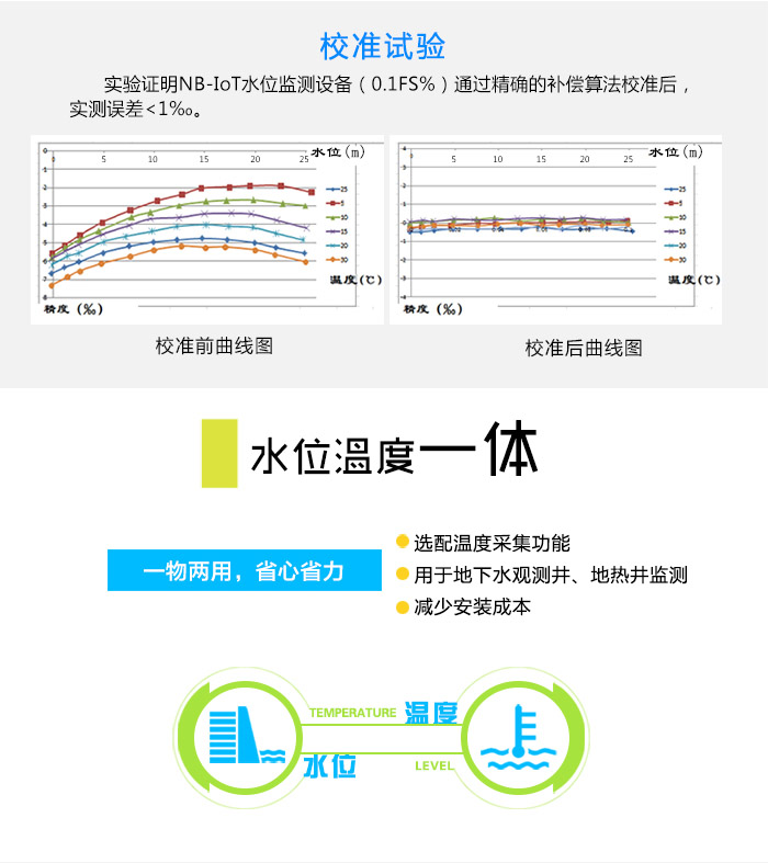 NB-IoT水位计|物联网水位监测终端|NB-IoT投入式液位计|遥测水位计校准实验:实验证明NB-IoT水位监测设备(0.1%FS)通过精确的补偿算法校准后,实测误差<1‰。水位温度一体,一物两用,省心省力。选配温度采集功能,用于监测地下水、地热井监测等,减少安装成本。