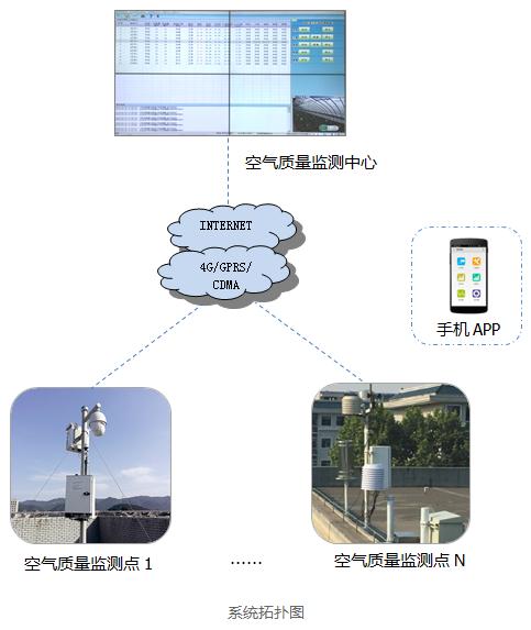 环境空气质量自动监测系统 环境空气气态污染物(SO2、NO2、O3、CO)连续自动监测系统 环境空气颗粒物(PM10)连续自动监测系统 环境空气颗粒物(PM2.5)连续自动监测系统