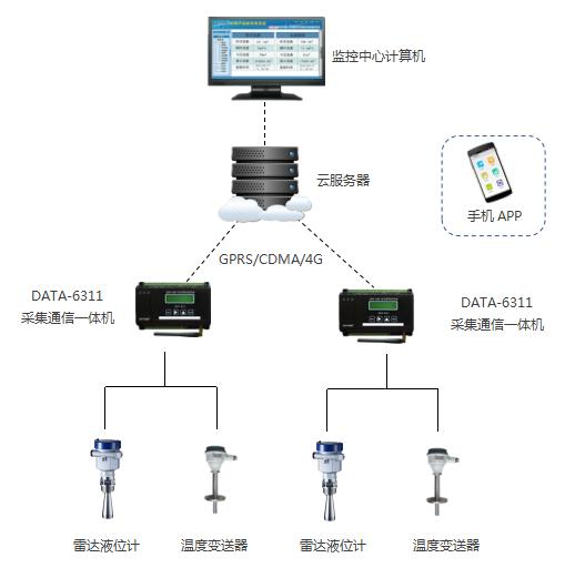 智慧油田|油罐液位、温度在线监测系统|储油罐液位温度数据采集传输|油罐液位温度远程监测