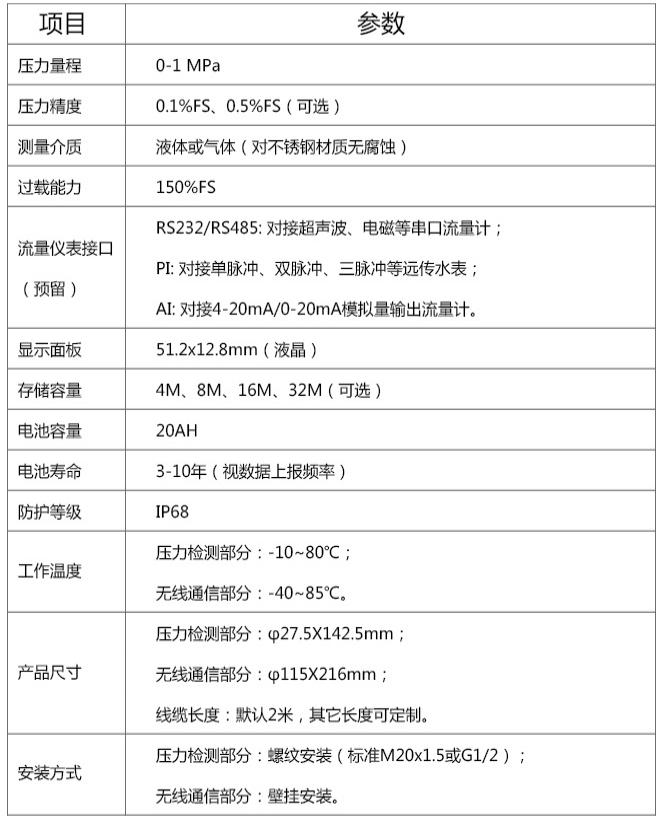 消防管网监测设备技术参数