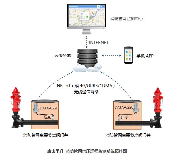 消防管网水压远程监测系统拓扑图——唐山平升电子技术开发有限公司