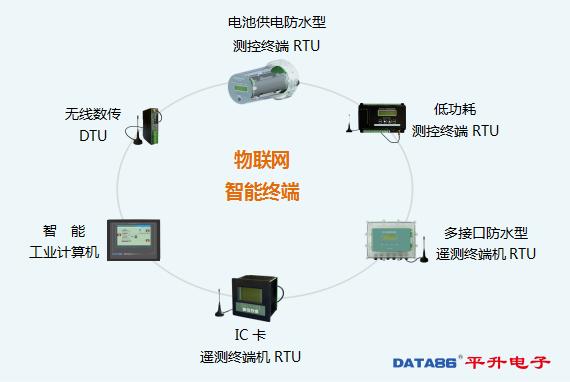 物联网智能终端(RTU、DTU)