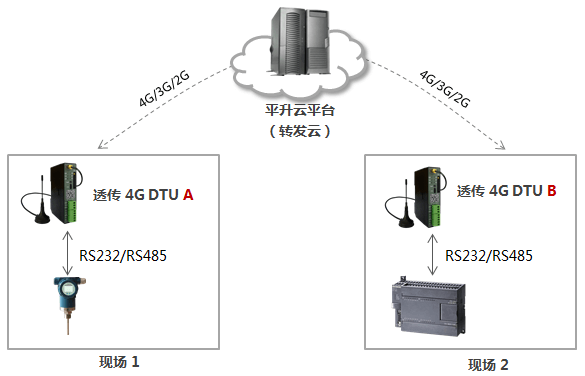 4G DTU通信组网方式,平升云平台—转发给其它设备