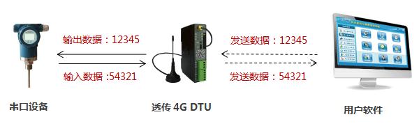 4G DTU传输方式,纯透传