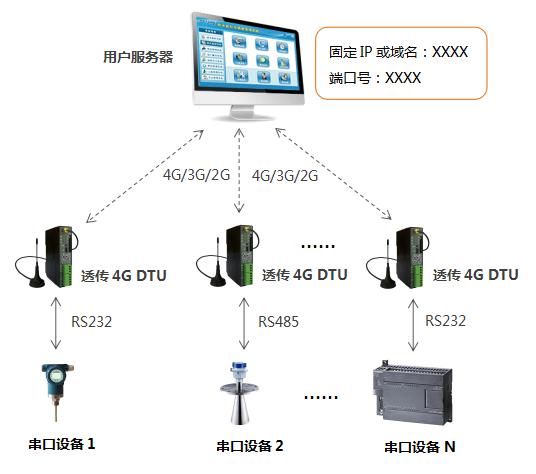4G DTU通信组网方式,用户固定IP/域名