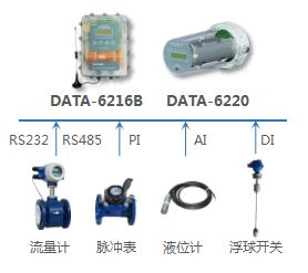 4G RTU(电池供电测控终端),仪表数据采集、设备状态监测