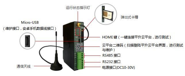 4G DTU产品构成