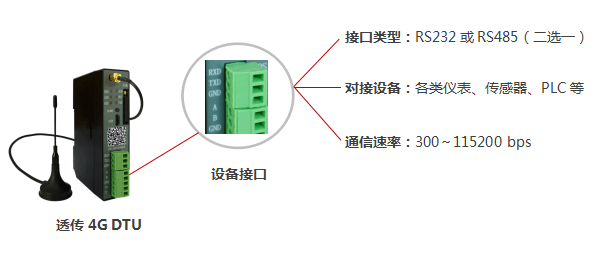 4G DTU现场设备接口