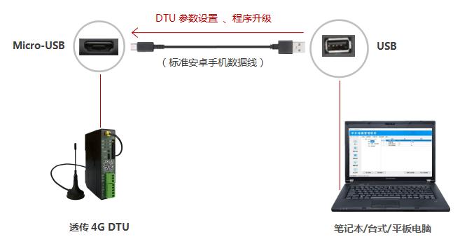 4G DTU维护方式,现场电脑维护