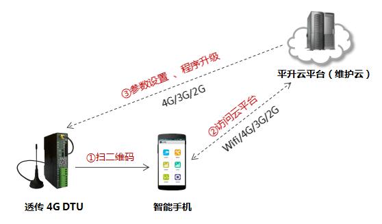 4G DTU维护方式,现场云端维护(DTU需插入SIM卡并联网)