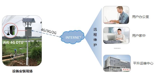 4G DTU维护方式,远程网络维护(DTU连接平升云平台)