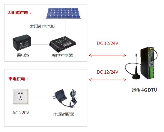 4G DTU供电方式