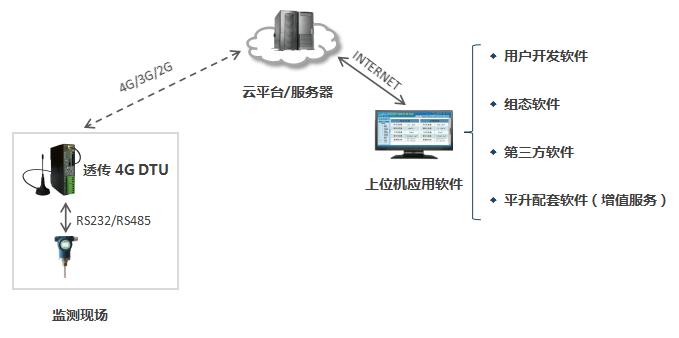 4G DTU上位机软件类型