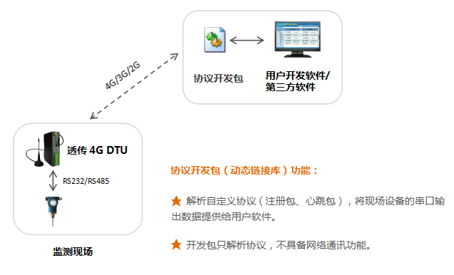 4G DTU协议开发包