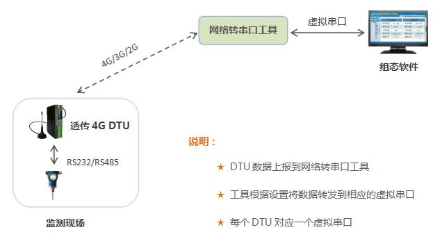 4G DTU网络转串口工具