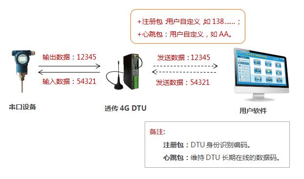 4G DTU传输方式,带注册包、心跳包的透传