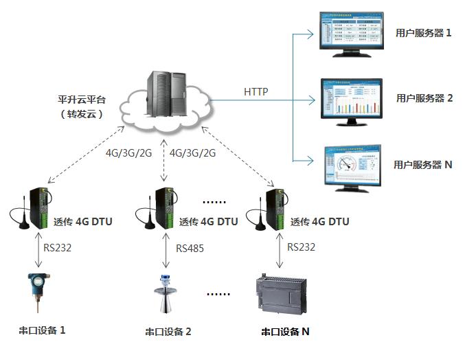 4G DTU通信组网方式,平升云平台—转发给用户服务器