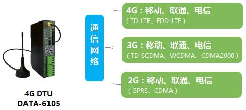 4G透传DTU,七模全网通