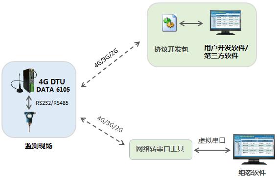 4G透传DTU,快速对接上位机软件