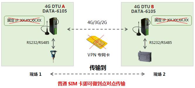 4G透传DTU,实现数据点对点传输
