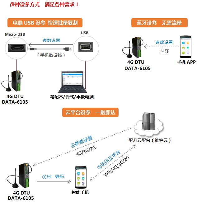 4G透传DTU,具有多种设参方式