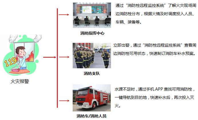 消防栓远程监控系统主要功能