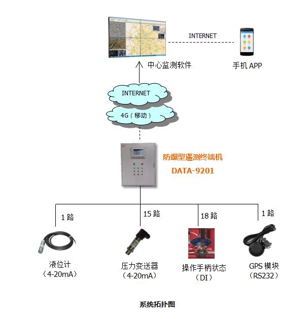 防喷器控制装置远程监测系统拓扑图
