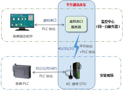 PLC远程控制系统拓扑图