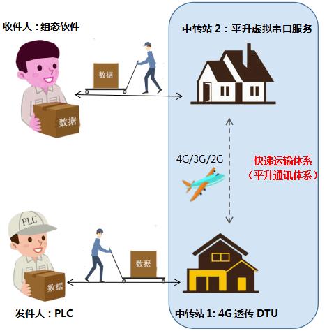 PLC远程控制系统拓扑图(示意图)