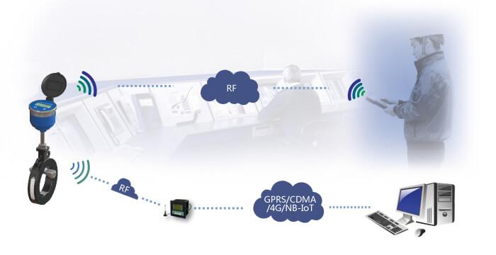 卡片式超声波水表通信及组网方式