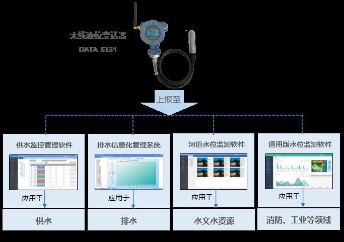 无线液位变送器可配合监测软件应用于不同的行业解决方案