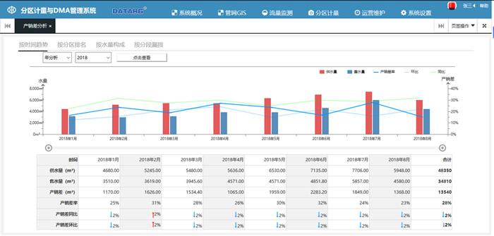 供水管网分区计量管理系统软件漏损部位分析展示图二