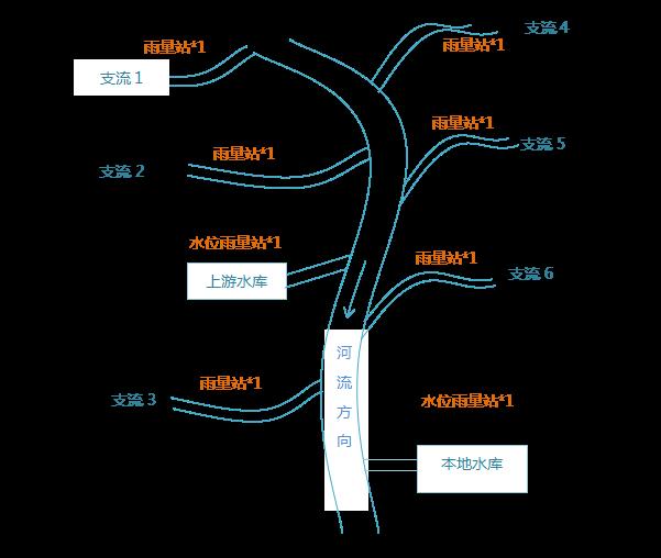 水电站水文实时监测管理系统|水电站水文自动测报系统|一体化自动雨量监测站|雨量监测站|水雨情遥测站|水位雨量监测站