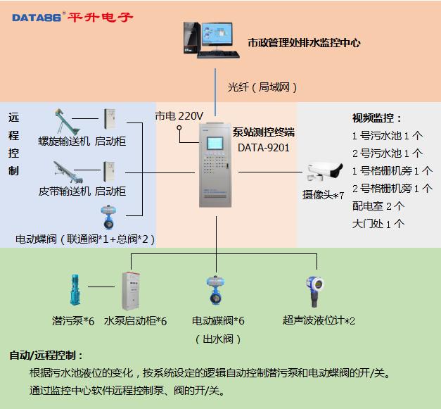 秦皇岛雨污水泵站无人值守监控系统系统拓扑图