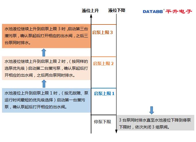 秦皇岛雨污水泵站无人值守监控系统自控逻辑说明