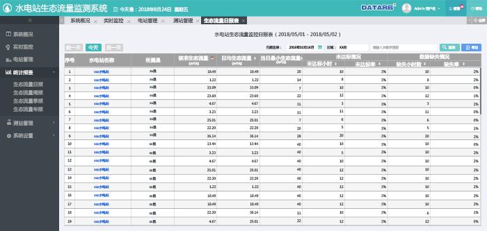 水电站生态流量日报表.png
