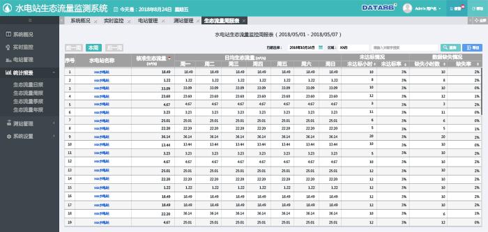 水电站生态流量周报表.png