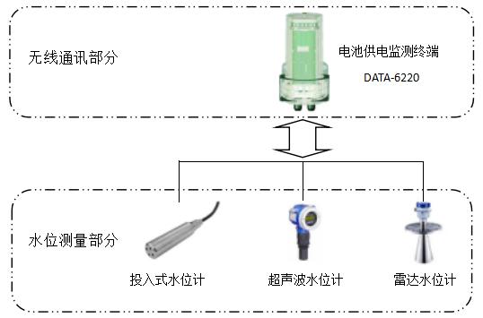 窨井水位监测终端