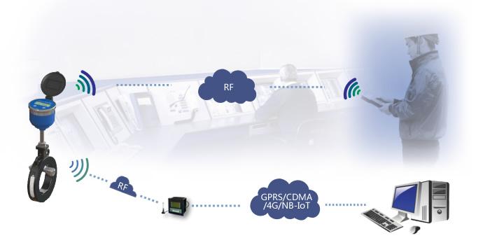 卡片式超声波水表通讯及组网方式