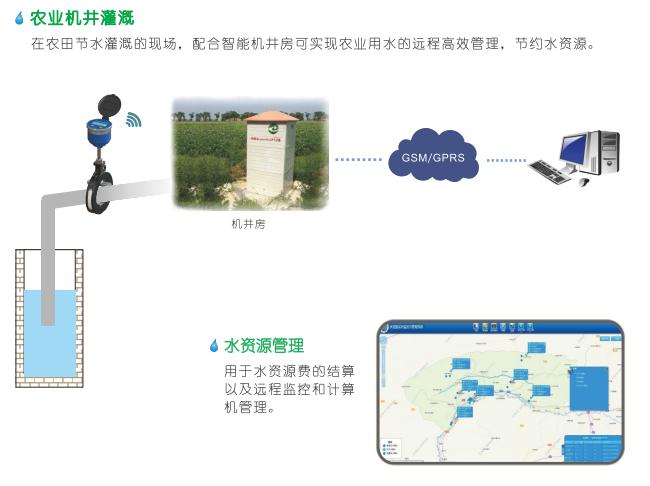 卡片式超声波水表典型应用——农业机井灌溉、水资源管理