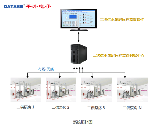 二次供水泵房远程监管系统|二次供水监控系统|小区加压泵站远程监控系统监管中心拓扑图