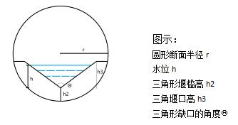 暴雨及雨水径流监测系统三角形缺口薄壁堰与等宽薄壁堰的复合堰(圆形断面)
