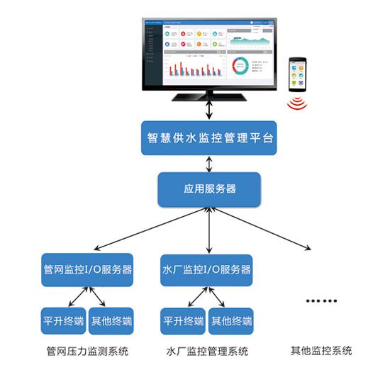 智慧供水监控管理平台结构