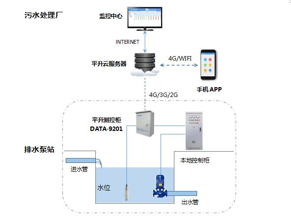 排水泵站无人值守远程监测系统