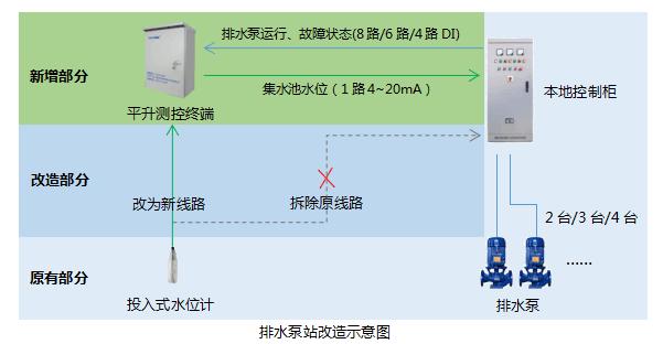 排水泵站改造示意图