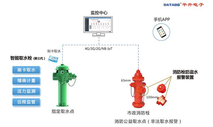 市政取水计量收费及远程监管系统